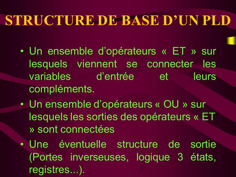 Programmable Array Logic Réseau Logique Programmable