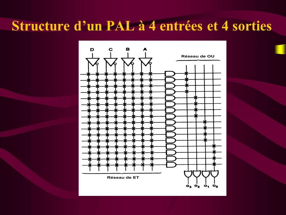 Les différents type dentrées/sorties Entrées / Sorties combinatoires Sorties à registres Entrées / Sorties des PAL versatiles (VPAL)