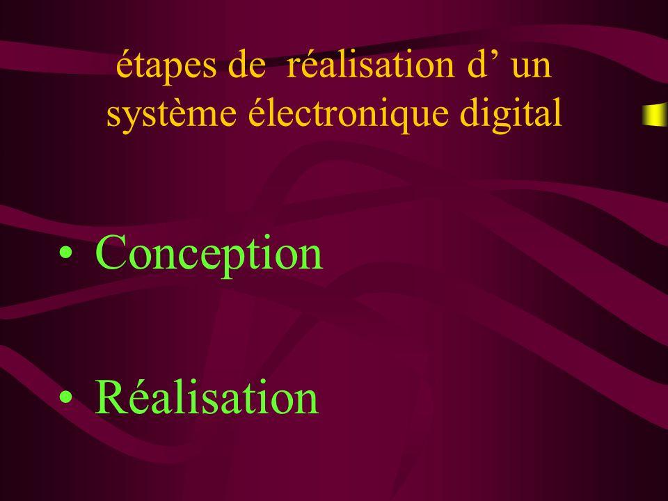 Réalisation dun système digital ComposantsStandards TTL 74xxx CMOS 40xx,45xx ECL 10xxx - Processeurs -Contrôleurs Composants Logiques Programmables