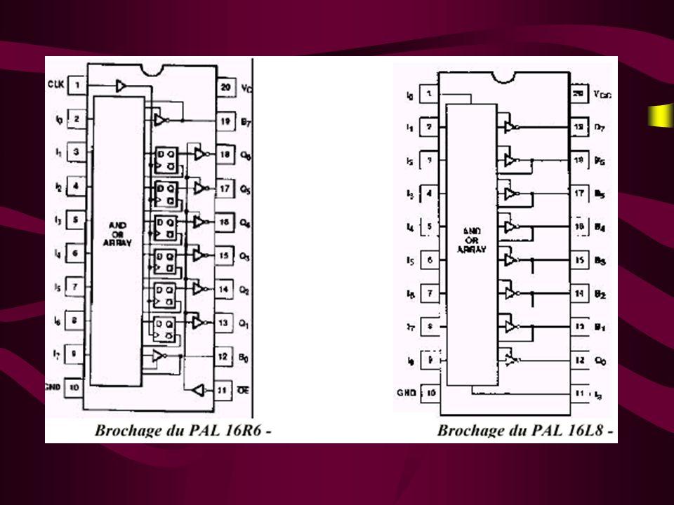 Le PAL 16R8 8 broches (n° 2 à 9) configurables uniquement en entrée 1 broche (n° 1) dentrée dhorloge de lensemble des 8 bascules D 1 broche (n° 11) de validation des 8 sorties (output enable) 8 broches (n° 12 à 19) configurables en sortie et pouvant être réinjecter en entrée 2 broches dalimentation (n° 10 et 20).