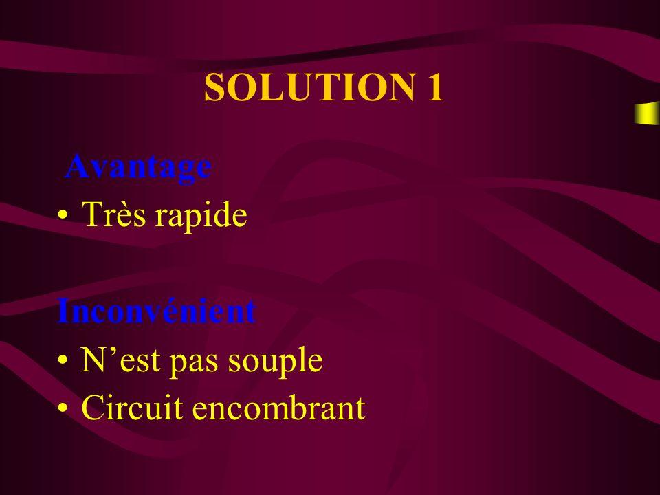 SOLUTION 2 Avantage Souple Inconvénient Circuits relativement Compacts Vitesse de traitement lente