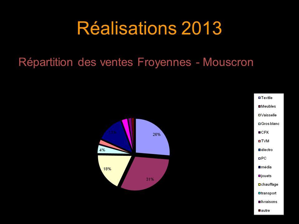 Réalisations 2013 Répartition des ventes Froyennes - Mouscron