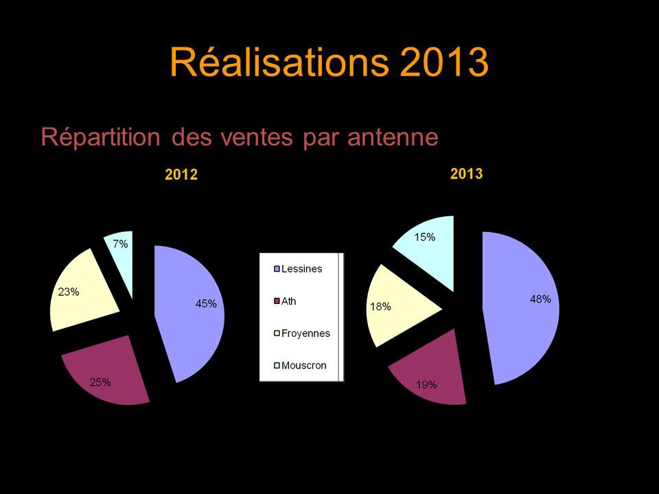 Réalisations 2013 Répartition des ventes par antenne