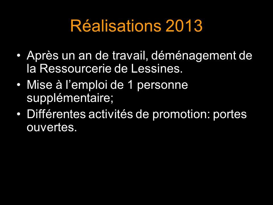 Réalisations 2013 622 Tonnes de biens réutilisables collectés; 10% de plus que 2012 (560 T) Réalisations réemploi
