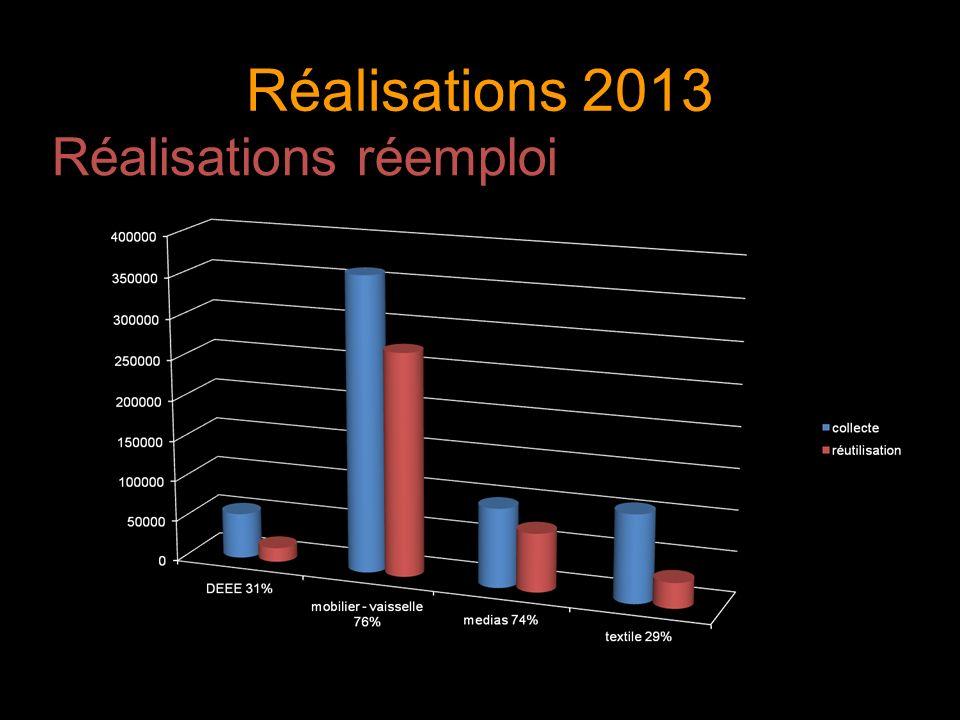 Réalisations 2013 Réalisations réemploi