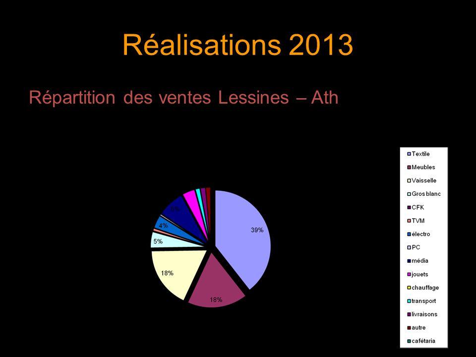 Réalisations 2013 Répartition des ventes Lessines – Ath