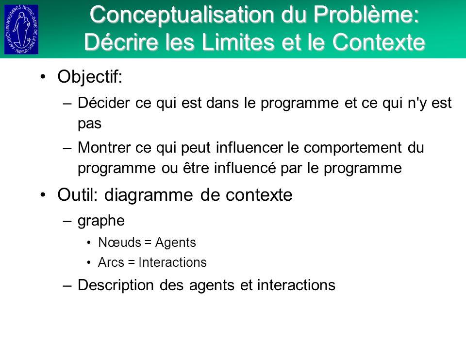 Conceptualisation du Problème: Décrire les Limites et le Contexte Objectif: –Décider ce qui est dans le programme et ce qui n y est pas –Montrer ce qui peut influencer le comportement du programme ou être influencé par le programme Outil: diagramme de contexte –graphe Nœuds = Agents Arcs = Interactions –Description des agents et interactions