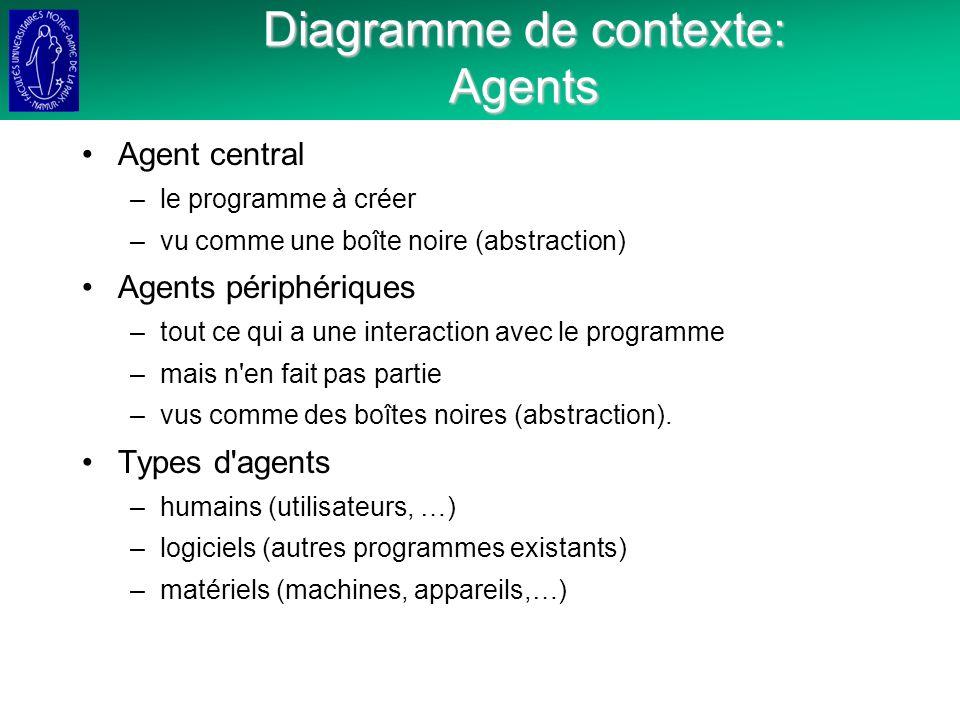 Diagramme de contexte: Agents Agent central –le programme à créer –vu comme une boîte noire (abstraction) Agents périphériques –tout ce qui a une interaction avec le programme –mais n en fait pas partie –vus comme des boîtes noires (abstraction).