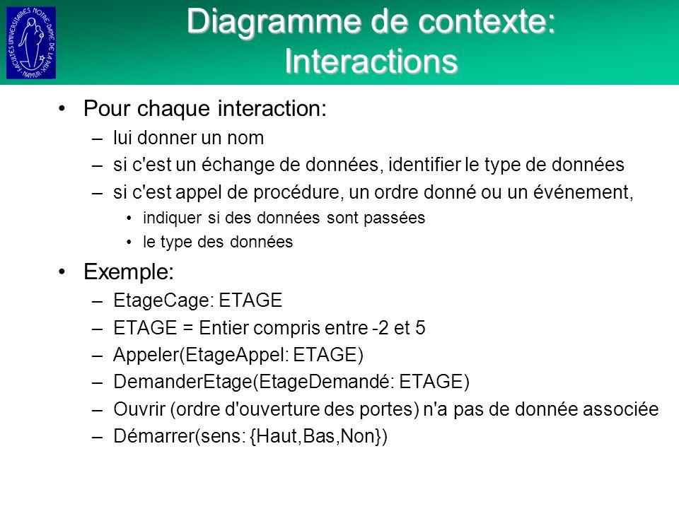 Diagramme de contexte: Interactions Pour chaque interaction: –lui donner un nom –si c est un échange de données, identifier le type de données –si c est appel de procédure, un ordre donné ou un événement, indiquer si des données sont passées le type des données Exemple: –EtageCage: ETAGE –ETAGE = Entier compris entre -2 et 5 –Appeler(EtageAppel: ETAGE) –DemanderEtage(EtageDemandé: ETAGE) –Ouvrir (ordre d ouverture des portes) n a pas de donnée associée –Démarrer(sens: {Haut,Bas,Non})