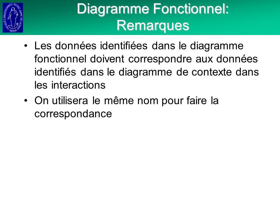 Diagramme Fonctionnel: Remarques Les données identifiées dans le diagramme fonctionnel doivent correspondre aux données identifiés dans le diagramme de contexte dans les interactions On utilisera le même nom pour faire la correspondance