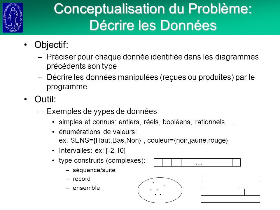 Conceptualisation du Problème: Décrire les Données Objectif: –Préciser pour chaque donnée identifiée dans les diagrammes précédents son type –Décrire les données manipulées (reçues ou produites) par le programme Outil: –Exemples de yypes de données simples et connus: entiers, réels, booléens, rationnels, … énumérations de valeurs: ex: SENS={Haut,Bas,Non}, couleur={noir,jaune,rouge} Intervalles: ex: [-2,10] type construits (complexes): –séquence/suite –record –ensemble.........