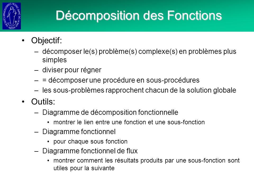 Décomposition des Fonctions Objectif: –décomposer le(s) problème(s) complexe(s) en problèmes plus simples –diviser pour régner –= décomposer une procédure en sous-procédures –les sous-problèmes rapprochent chacun de la solution globale Outils: –Diagramme de décomposition fonctionnelle montrer le lien entre une fonction et une sous-fonction –Diagramme fonctionnel pour chaque sous fonction –Diagramme fonctionnel de flux montrer comment les résultats produits par une sous-fonction sont utiles pour la suivante
