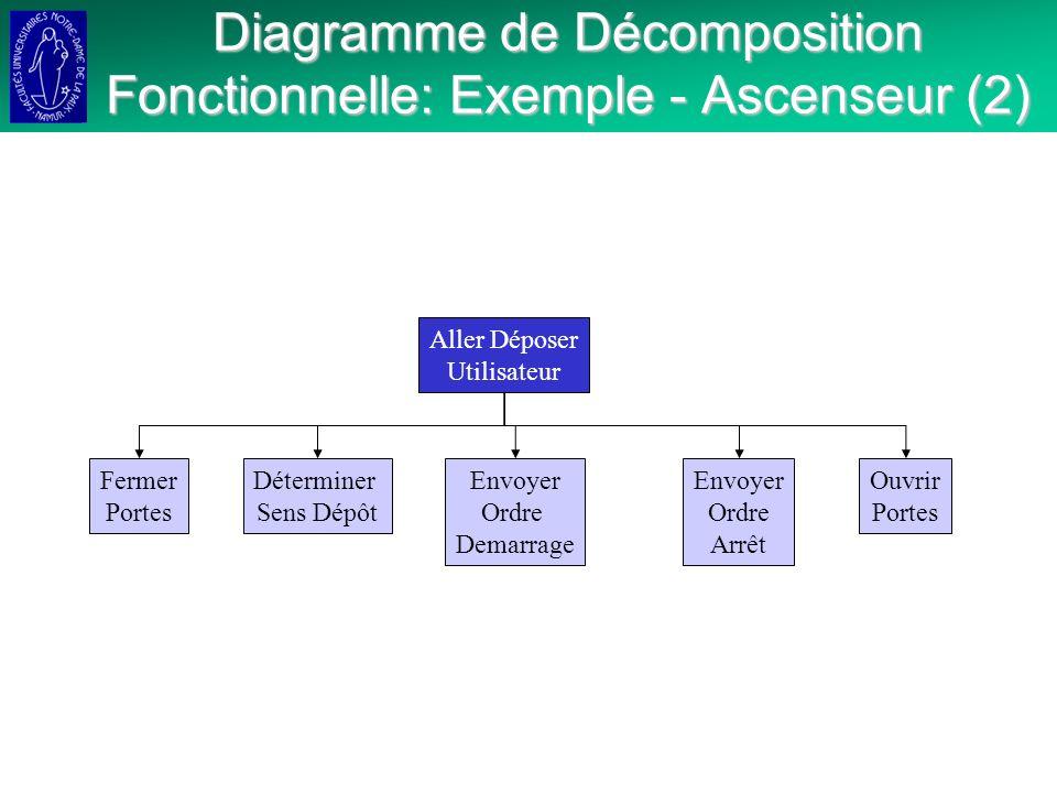 Diagramme de Décomposition Fonctionnelle: Exemple - Ascenseur (2) Aller Déposer Utilisateur Déterminer Sens Dépôt Envoyer Ordre Demarrage Envoyer Ordre Arrêt Ouvrir Portes Fermer Portes