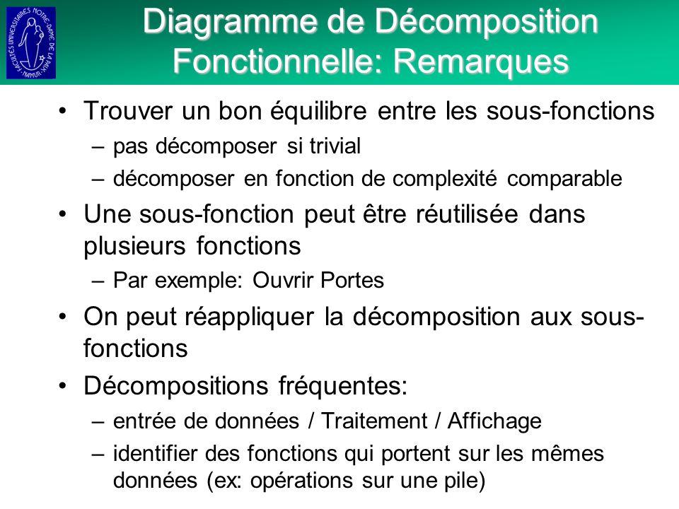 Diagramme de Décomposition Fonctionnelle: Remarques Trouver un bon équilibre entre les sous-fonctions –pas décomposer si trivial –décomposer en fonction de complexité comparable Une sous-fonction peut être réutilisée dans plusieurs fonctions –Par exemple: Ouvrir Portes On peut réappliquer la décomposition aux sous- fonctions Décompositions fréquentes: –entrée de données / Traitement / Affichage –identifier des fonctions qui portent sur les mêmes données (ex: opérations sur une pile)