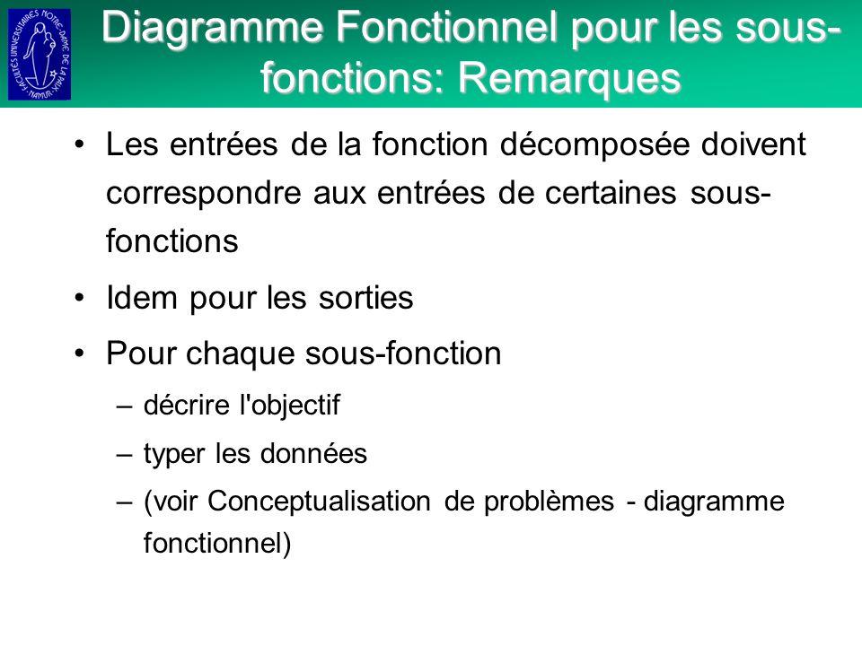 Diagramme Fonctionnel pour les sous- fonctions: Remarques Les entrées de la fonction décomposée doivent correspondre aux entrées de certaines sous- fonctions Idem pour les sorties Pour chaque sous-fonction –décrire l objectif –typer les données –(voir Conceptualisation de problèmes - diagramme fonctionnel)