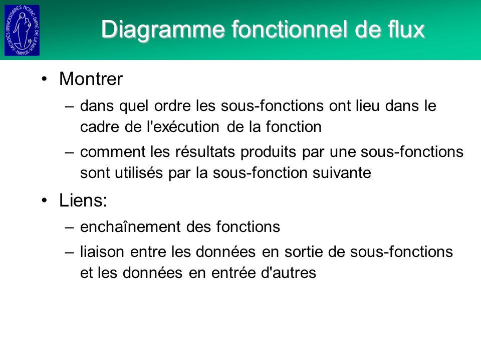 Diagramme fonctionnel de flux Montrer –dans quel ordre les sous-fonctions ont lieu dans le cadre de l exécution de la fonction –comment les résultats produits par une sous-fonctions sont utilisés par la sous-fonction suivante Liens: –enchaînement des fonctions –liaison entre les données en sortie de sous-fonctions et les données en entrée d autres