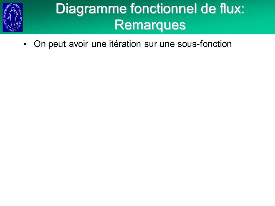 Diagramme fonctionnel de flux: Remarques On peut avoir une itération sur une sous-fonction