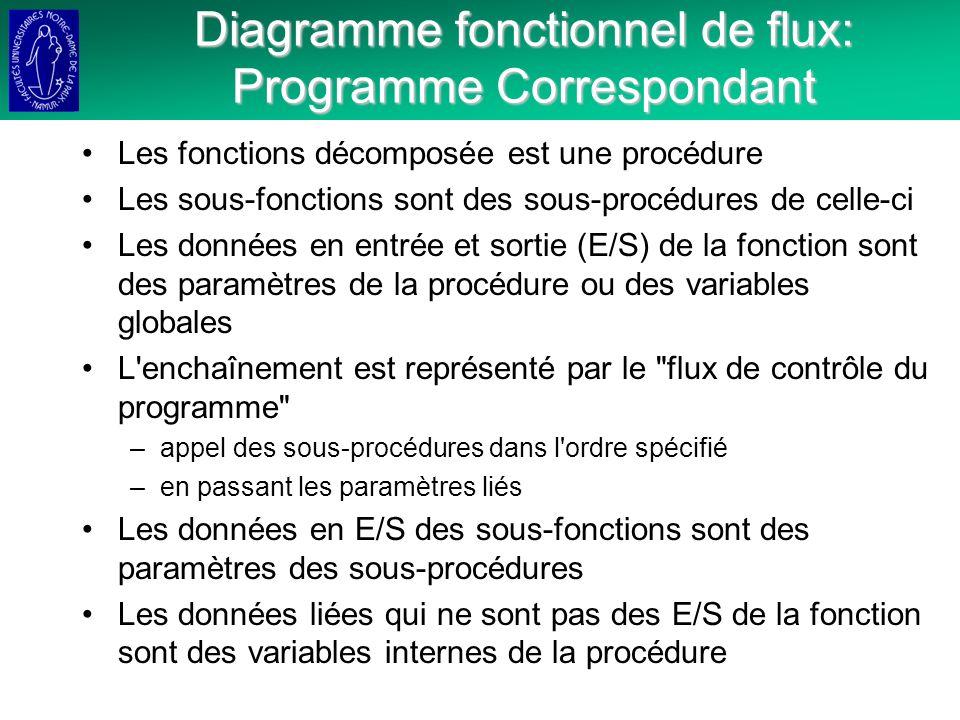 Diagramme fonctionnel de flux: Programme Correspondant Les fonctions décomposée est une procédure Les sous-fonctions sont des sous-procédures de celle-ci Les données en entrée et sortie (E/S) de la fonction sont des paramètres de la procédure ou des variables globales L enchaînement est représenté par le flux de contrôle du programme –appel des sous-procédures dans l ordre spécifié –en passant les paramètres liés Les données en E/S des sous-fonctions sont des paramètres des sous-procédures Les données liées qui ne sont pas des E/S de la fonction sont des variables internes de la procédure