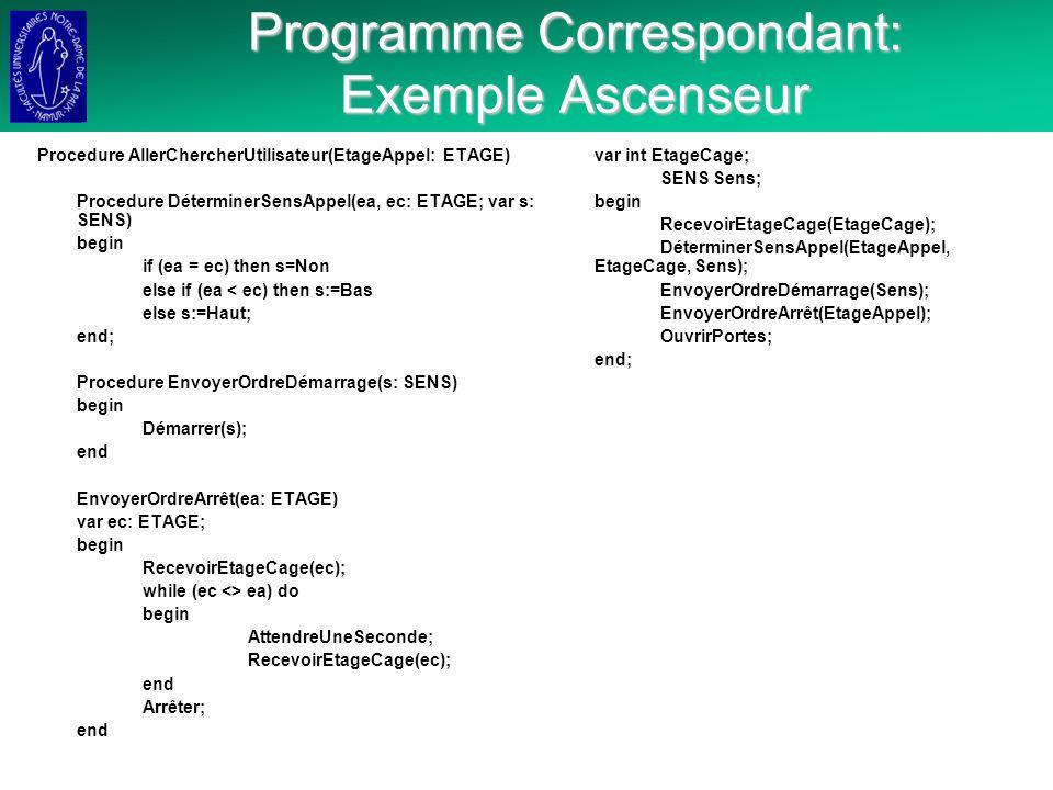 Programme Correspondant: Exemple Ascenseur Procedure AllerChercherUtilisateur(EtageAppel: ETAGE) Procedure DéterminerSensAppel(ea, ec: ETAGE; var s: SENS) begin if (ea = ec) then s=Non else if (ea < ec) then s:=Bas else s:=Haut; end; Procedure EnvoyerOrdreDémarrage(s: SENS) begin Démarrer(s); end EnvoyerOrdreArrêt(ea: ETAGE) var ec: ETAGE; begin RecevoirEtageCage(ec); while (ec <> ea) do begin AttendreUneSeconde; RecevoirEtageCage(ec); end Arrêter; end var int EtageCage; SENS Sens; begin RecevoirEtageCage(EtageCage); DéterminerSensAppel(EtageAppel, EtageCage, Sens); EnvoyerOrdreDémarrage(Sens); EnvoyerOrdreArrêt(EtageAppel); OuvrirPortes; end;