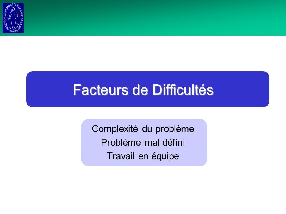 Facteurs de Difficultés Complexité du problème Problème mal défini Travail en équipe