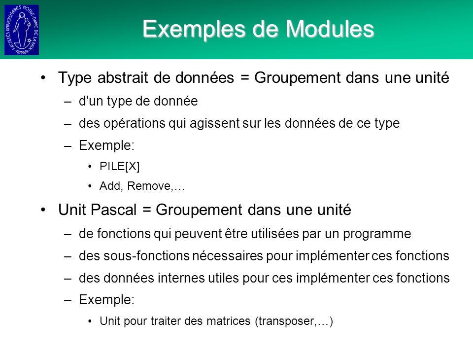 Exemples de Modules Type abstrait de données = Groupement dans une unité –d un type de donnée –des opérations qui agissent sur les données de ce type –Exemple: PILE[X] Add, Remove,… Unit Pascal = Groupement dans une unité –de fonctions qui peuvent être utilisées par un programme –des sous-fonctions nécessaires pour implémenter ces fonctions –des données internes utiles pour ces implémenter ces fonctions –Exemple: Unit pour traiter des matrices (transposer,…)