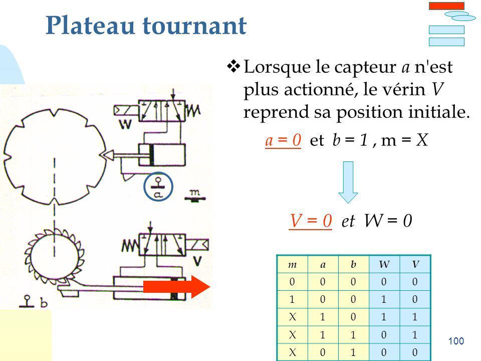 100 Plateau tournant Lorsque le capteur a n'est plus actionné, le vérin V reprend sa position initiale. V = 0 et W = 0 a = 0 et b = 1, m = X mabWV 000