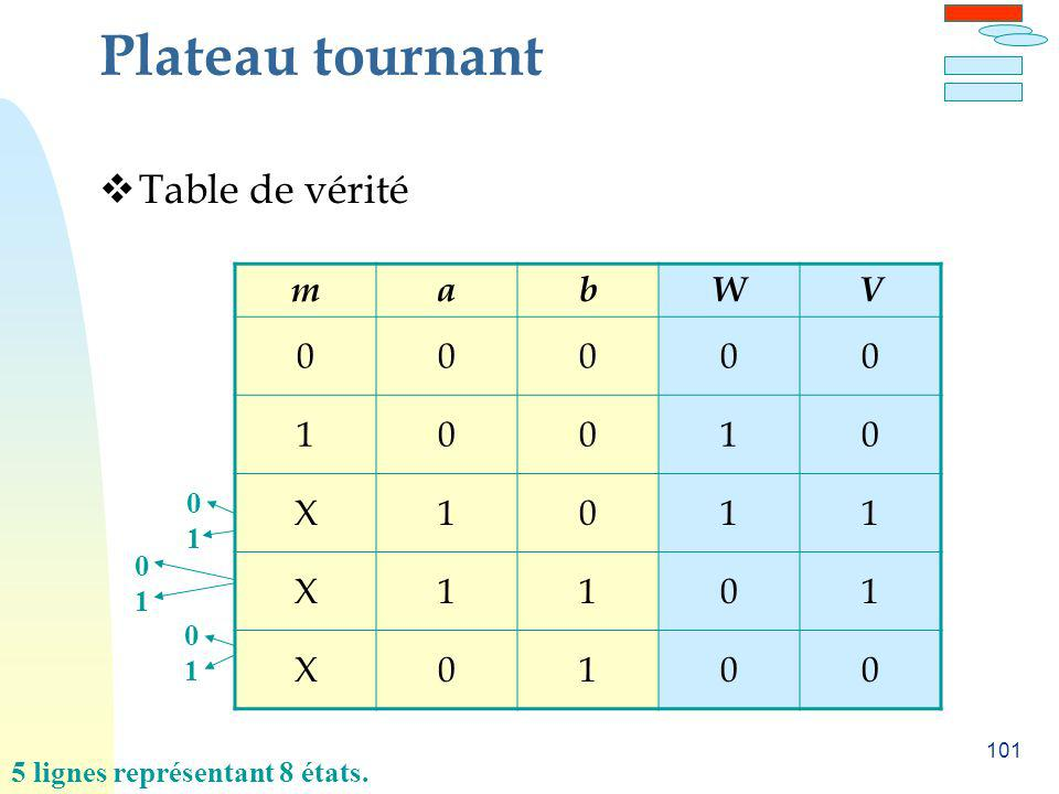 101 Plateau tournant Table de vérité 0101 0101 0101 5 lignes représentant 8 états. mabWV 00000 10010 X1011 X1101 X0100