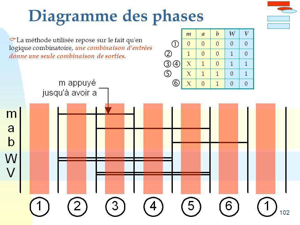 102 Diagramme des phases mabWV 00000 10010 X1011 X1101 X0100 La méthode utilisée repose sur le fait qu'en logique combinatoire, une combinaison d'entr