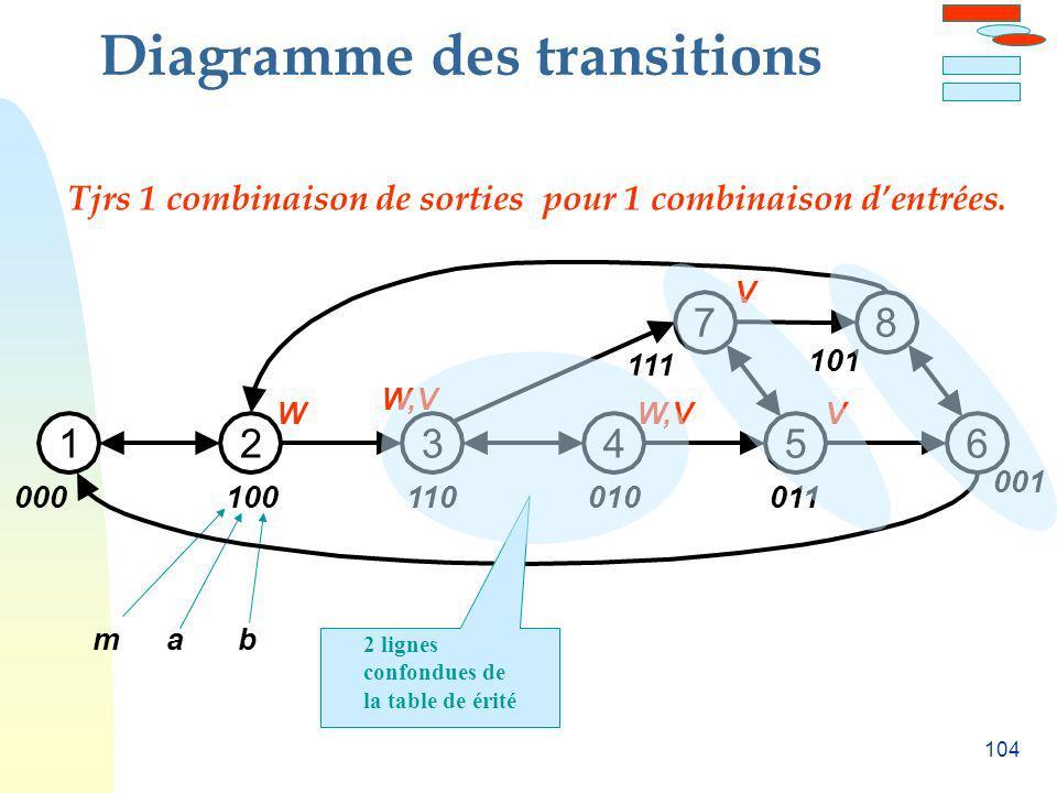 104 Diagramme des transitions mab 000 12 100 3 110 4 010 5 011 6 001 W W,V V 7 111 8 101 V 2 lignes confondues de la table de érité Tjrs 1 combinaison