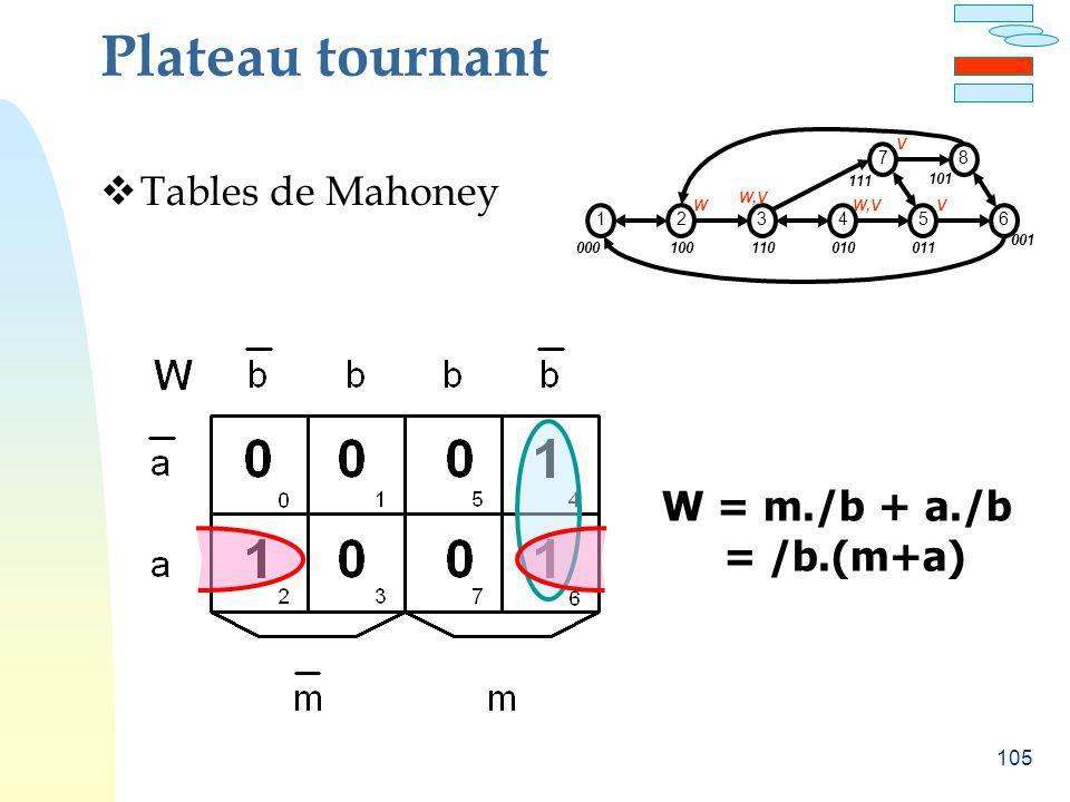 105 Plateau tournant Tables de Mahoney W = m./b + a./b = /b.(m+a) 000 12 100 3 110 4 010 5 011 6 001 W W,V V 7 111 8 101 V