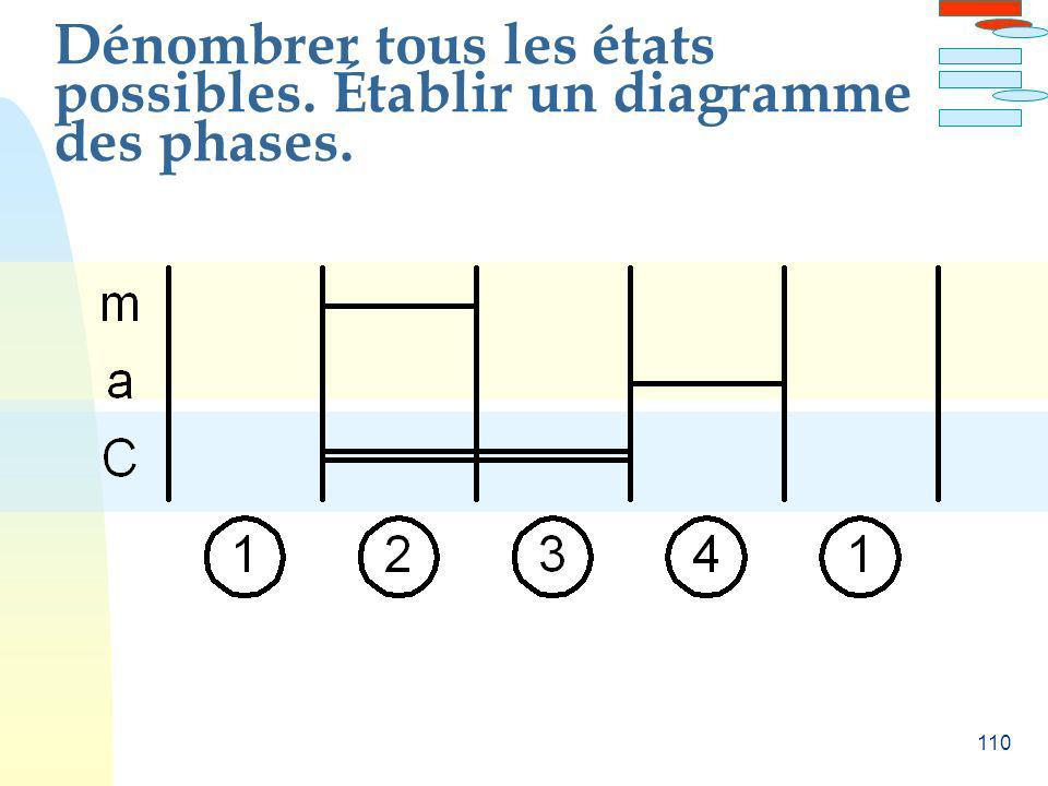 110 Dénombrer tous les états possibles. Établir un diagramme des phases.