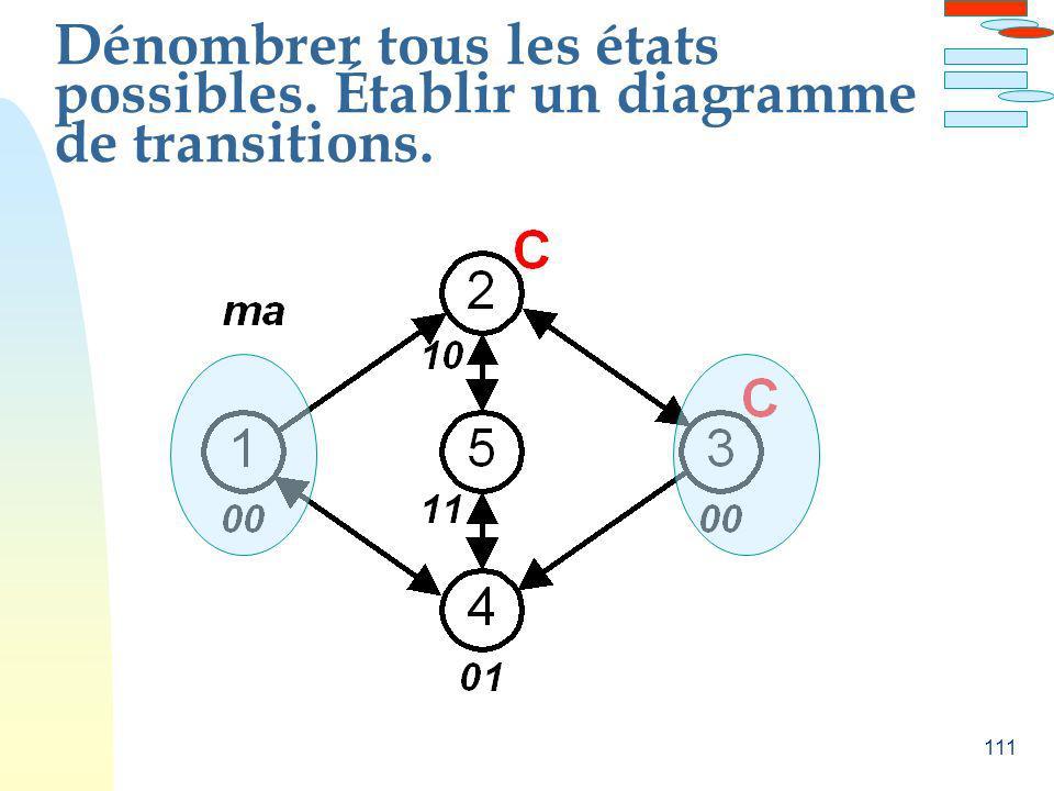 111 Dénombrer tous les états possibles. Établir un diagramme de transitions.