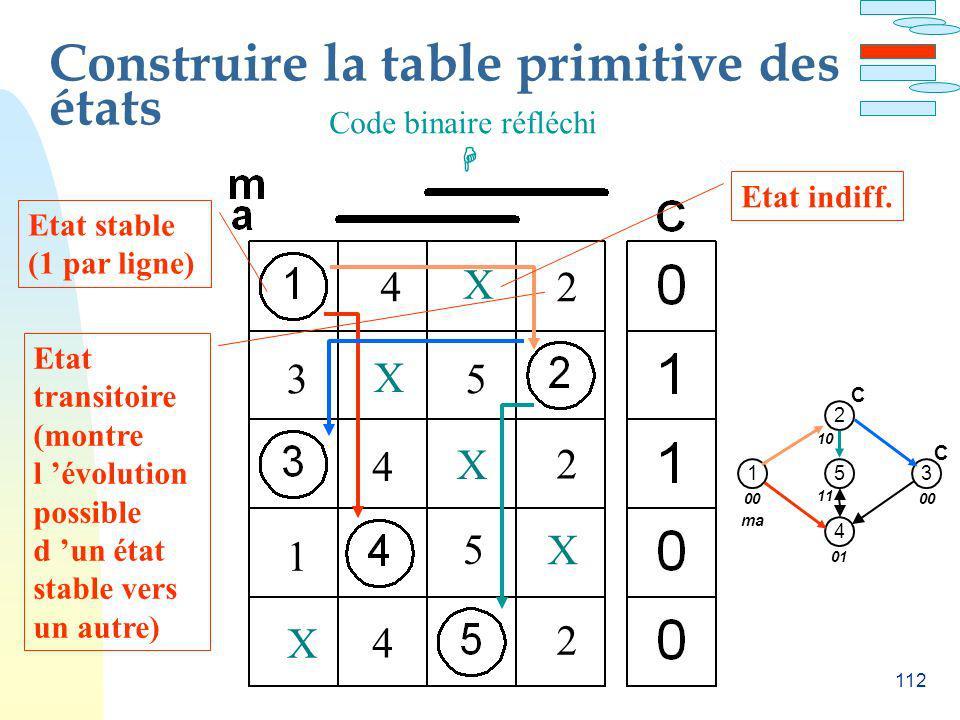 112 Construire la table primitive des états Etat stable (1 par ligne) Etat transitoire (montre l évolution possible d un état stable vers un autre) 1