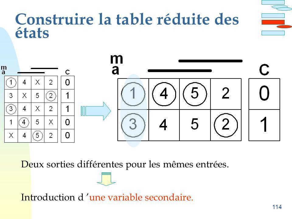 114 Construire la table réduite des états Deux sorties différentes pour les mêmes entrées. Introduction d une variable secondaire.