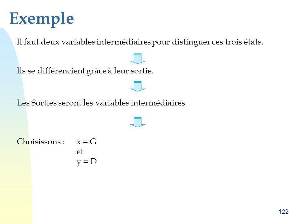 122 Exemple Il faut deux variables intermédiaires pour distinguer ces trois états. Ils se différencient grâce à leur sortie. Les Sorties seront les va