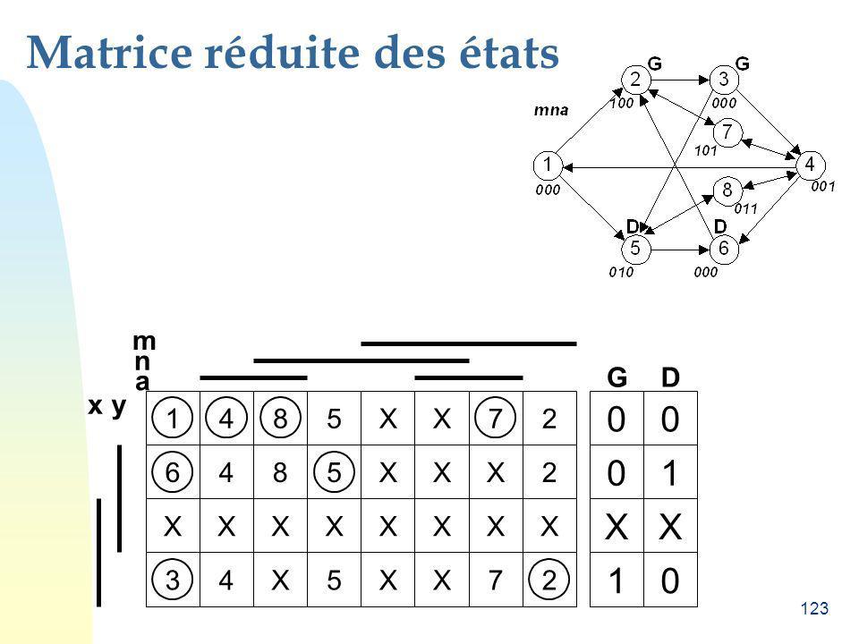 123 Matrice réduite des états 5 0 G n a 1 48 0 X 45 1 5 m 2 2 XXXX X XX XXX XXXX XX 7 4 yx 87 623 0 D 1 X 0