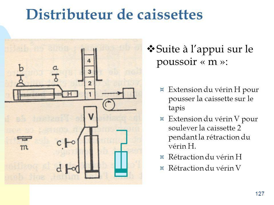 127 Distributeur de caissettes Suite à lappui sur le poussoir « m »: ¤ Extension du vérin H pour pousser la caissette sur le tapis ¤ Extension du véri