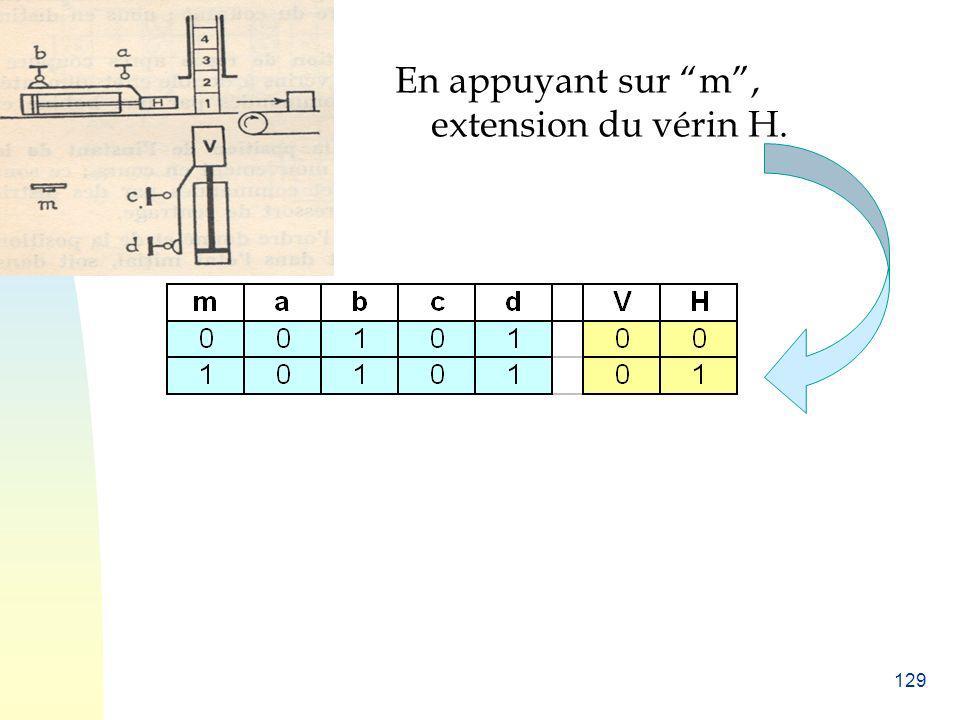 129 En appuyant sur m, extension du vérin H.