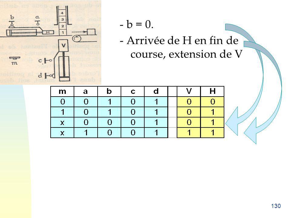 130 - b = 0. - Arrivée de H en fin de course, extension de V