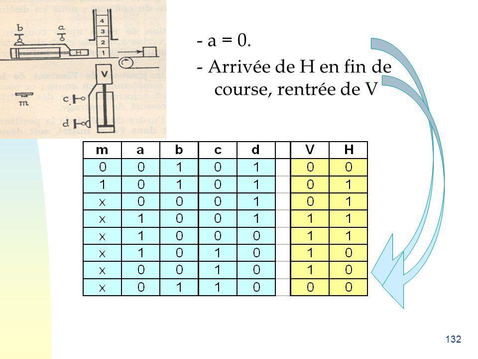 132 - a = 0. - Arrivée de H en fin de course, rentrée de V