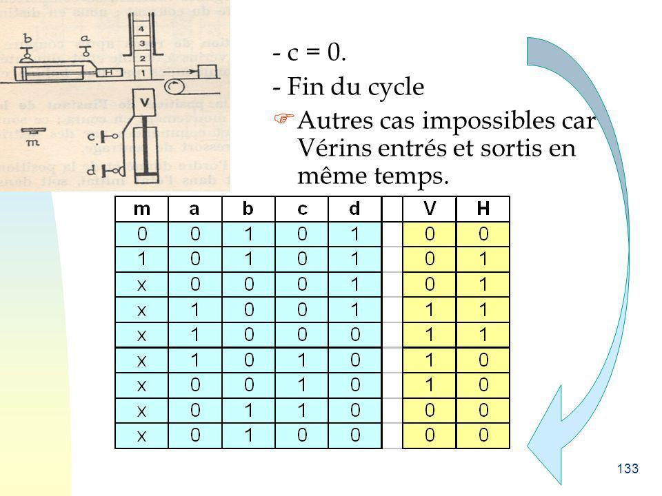 133 - c = 0. - Fin du cycle Autres cas impossibles car Vérins entrés et sortis en même temps.