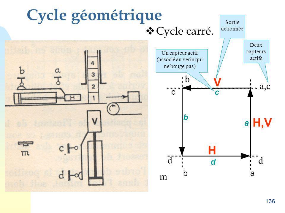 136 Cycle géométrique Cycle carré. d ab c H H,V V m d a,c b Deux capteurs actifs a c d b Un capteur actif (associé au vérin qui ne bouge pas) Sortie a