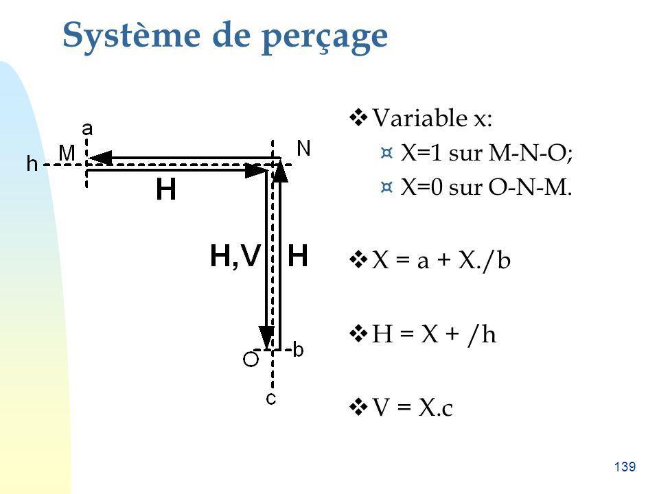 139 Système de perçage Variable x: ¤ X=1 sur M-N-O; ¤ X=0 sur O-N-M. X = a + X./b H = X + /h V = X.c