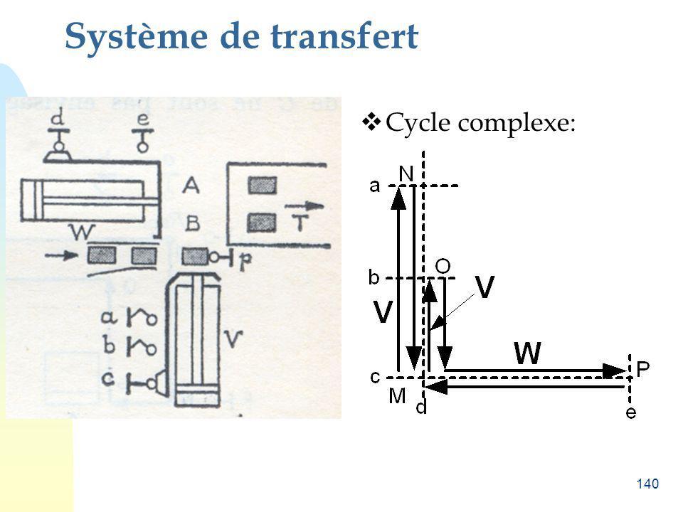 140 Système de transfert Cycle complexe:
