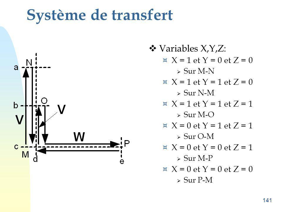 141 Système de transfert Variables X,Y,Z: ¤ X = 1 et Y = 0 et Z = 0 Sur M-N ¤ X = 1 et Y = 1 et Z = 0 Sur N-M ¤ X = 1 et Y = 1 et Z = 1 Sur M-O ¤ X =