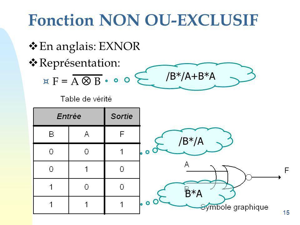 15 Fonction NON OU-EXCLUSIF En anglais: EXNOR Représentation: ¤ F = A B /B*/A B*A /B*/A+B*A