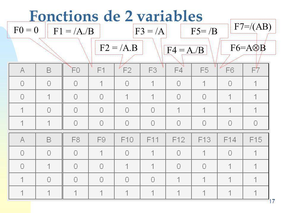 17 Fonctions de 2 variables F0 = 0 F1 = /A./B F2 = /A.B F3 = /A F4 = A./B F5= /B F6=A B F7=/(AB)