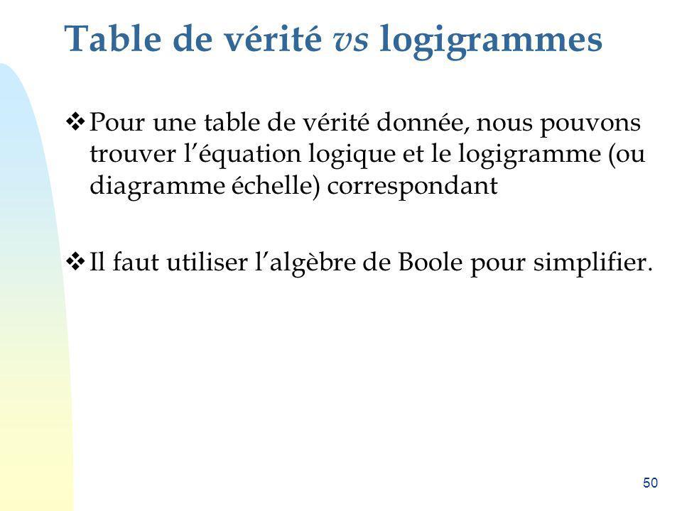 50 Table de vérité vs logigrammes Pour une table de vérité donnée, nous pouvons trouver léquation logique et le logigramme (ou diagramme échelle) corr