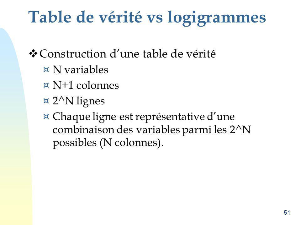 51 Table de vérité vs logigrammes Construction dune table de vérité ¤ N variables ¤ N+1 colonnes ¤ 2^N lignes ¤ Chaque ligne est représentative dune c