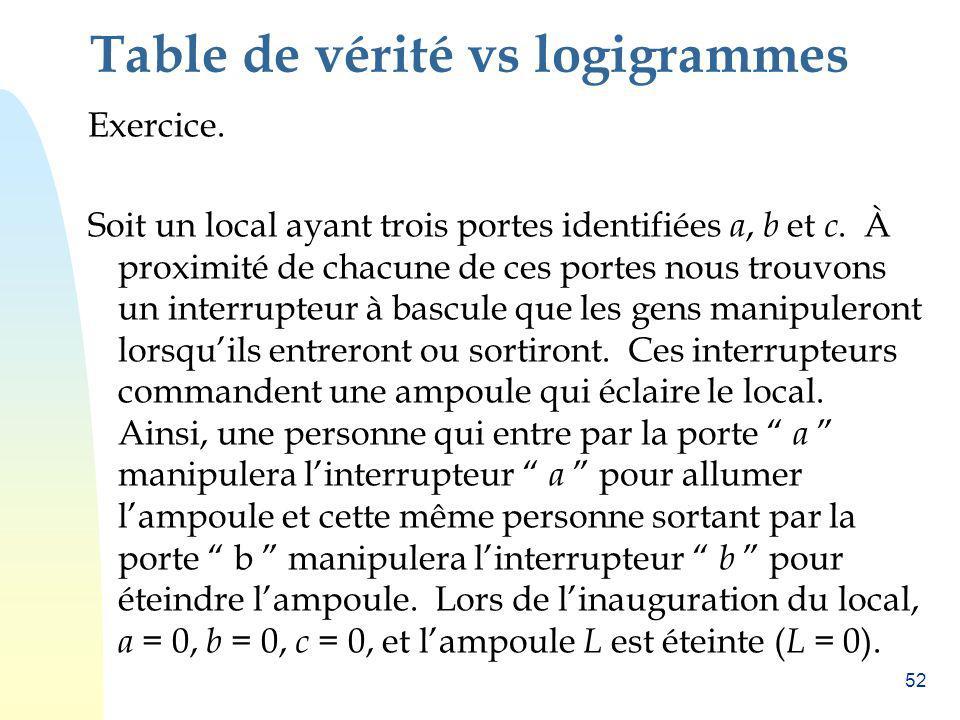 52 Table de vérité vs logigrammes Exercice. Soit un local ayant trois portes identifiées a, b et c. À proximité de chacune de ces portes nous trouvons